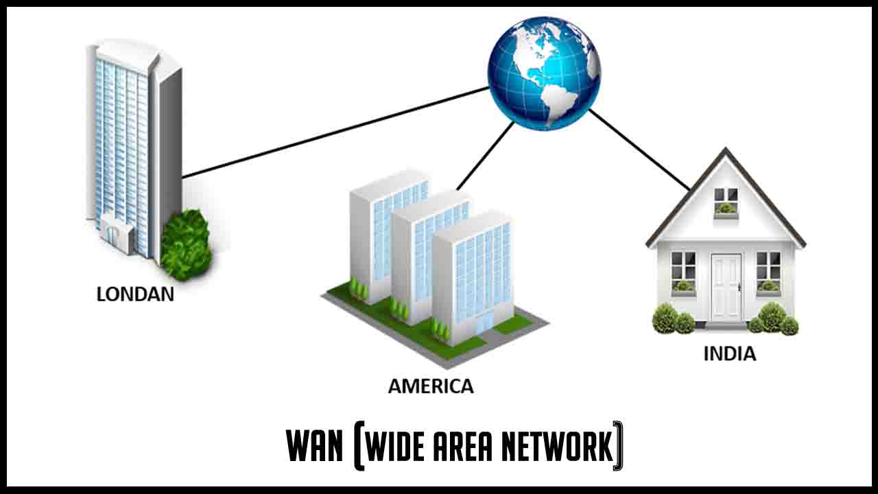 factors for wide area computer network Local area network (lan) computer and network examples a local area network (lan) is a devices network that connect with each other in the scope of a home, school, laboratory, or office.